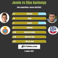 Joselu vs Elias Kachunga h2h player stats