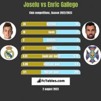 Joselu vs Enric Gallego h2h player stats
