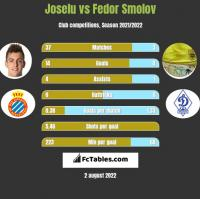Joselu vs Fedor Smolov h2h player stats