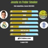 Joselu vs Fiedor Smołow h2h player stats