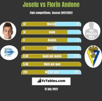 Joselu vs Florin Andone h2h player stats
