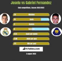 Joselu vs Gabriel Fernandez h2h player stats