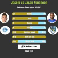 Joselu vs Jason Puncheon h2h player stats