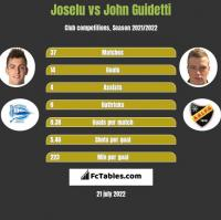 Joselu vs John Guidetti h2h player stats