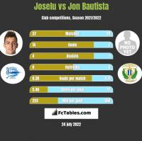 Joselu vs Jon Bautista h2h player stats