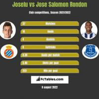 Joselu vs Jose Salomon Rondon h2h player stats