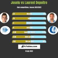Joselu vs Laurent Depoitre h2h player stats