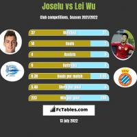 Joselu vs Lei Wu h2h player stats