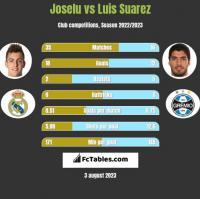 Joselu vs Luis Suarez h2h player stats