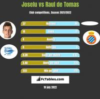 Joselu vs Raul de Tomas h2h player stats