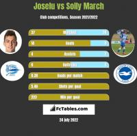 Joselu vs Solly March h2h player stats