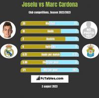 Joselu vs Marc Cardona h2h player stats