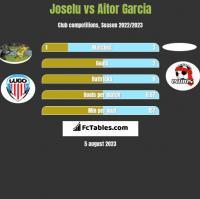 Joselu vs Aitor Garcia h2h player stats