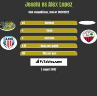 Joselu vs Alex Lopez h2h player stats
