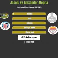 Joselu vs Alexander Alegria h2h player stats