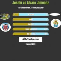 Joselu vs Alvaro Jimenez h2h player stats
