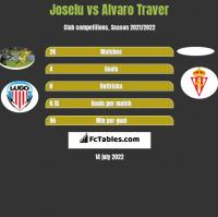 Joselu vs Alvaro Traver h2h player stats