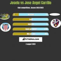 Joselu vs Jose Angel Carrillo h2h player stats