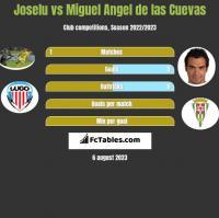 Joselu vs Miguel Angel de las Cuevas h2h player stats