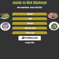 Joselu vs Nick Blackman h2h player stats
