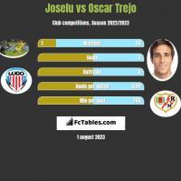 Joselu vs Oscar Trejo h2h player stats