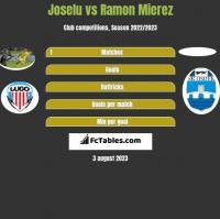 Joselu vs Ramon Mierez h2h player stats