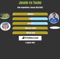 Joselu vs Toche h2h player stats