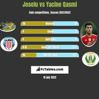 Joselu vs Yacine Qasmi h2h player stats