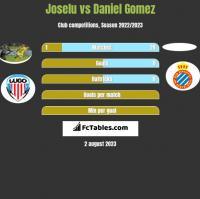 Joselu vs Daniel Gomez h2h player stats