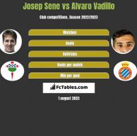 Josep Sene vs Alvaro Vadillo h2h player stats