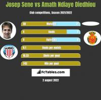 Josep Sene vs Amath Ndiaye Diedhiou h2h player stats