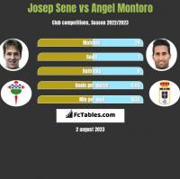 Josep Sene vs Angel Montoro h2h player stats