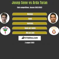 Josep Sene vs Arda Turan h2h player stats