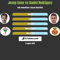 Josep Sene vs Daniel Rodriguez h2h player stats