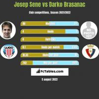 Josep Sene vs Darko Brasanac h2h player stats