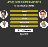 Josep Sene vs David Zurutuza h2h player stats