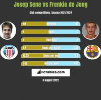 Josep Sene vs Frenkie de Jong h2h player stats