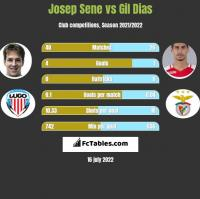 Josep Sene vs Gil Dias h2h player stats