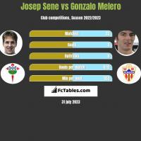 Josep Sene vs Gonzalo Melero h2h player stats