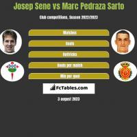 Josep Sene vs Marc Pedraza Sarto h2h player stats