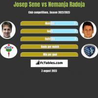 Josep Sene vs Nemanja Radoja h2h player stats