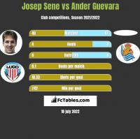 Josep Sene vs Ander Guevara h2h player stats
