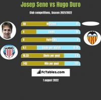 Josep Sene vs Hugo Duro h2h player stats