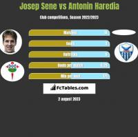Josep Sene vs Antonin Haredia h2h player stats