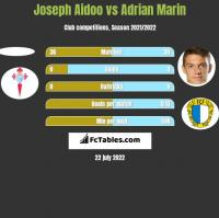 Joseph Aidoo vs Adrian Marin h2h player stats