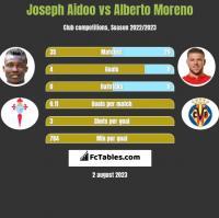 Joseph Aidoo vs Alberto Moreno h2h player stats