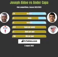 Joseph Aidoo vs Ander Capa h2h player stats