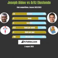Joseph Aidoo vs Aritz Elustondo h2h player stats
