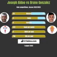 Joseph Aidoo vs Bruno Gonzalez h2h player stats