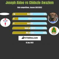 Joseph Aidoo vs Chidozie Awaziem h2h player stats